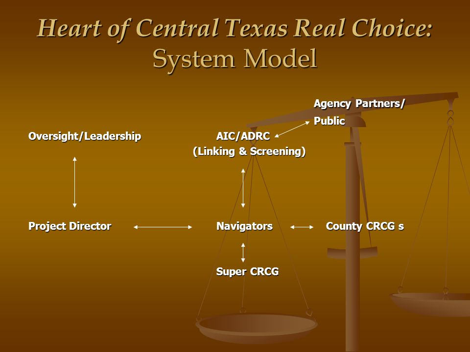 Heart of Central Texas Real Choice: System Model Agency Partners/ Agency Partners/ Public Public Oversight/LeadershipAIC/ADRC (Linking & Screening) (Linking & Screening) Project DirectorNavigators County CRCG s Super CRCG
