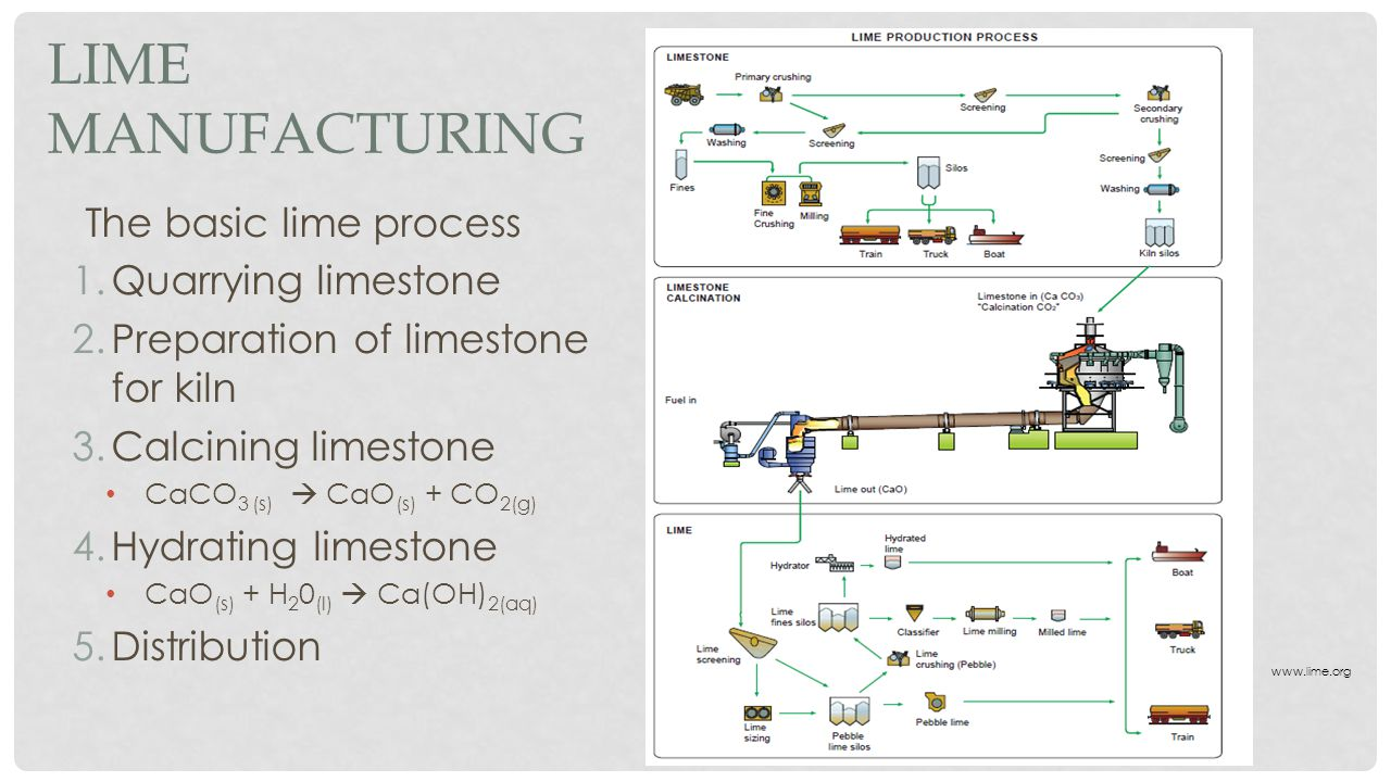 LIME MANUFACTURING The basic lime process 1.Quarrying limestone 2.Preparation of limestone for kiln 3.Calcining limestone CaCO 3 (s)  CaO (s) + CO 2(g) 4.Hydrating limestone CaO (s) + H 2 0 (l)  Ca(OH) 2(aq) 5.Distribution www.lime.org