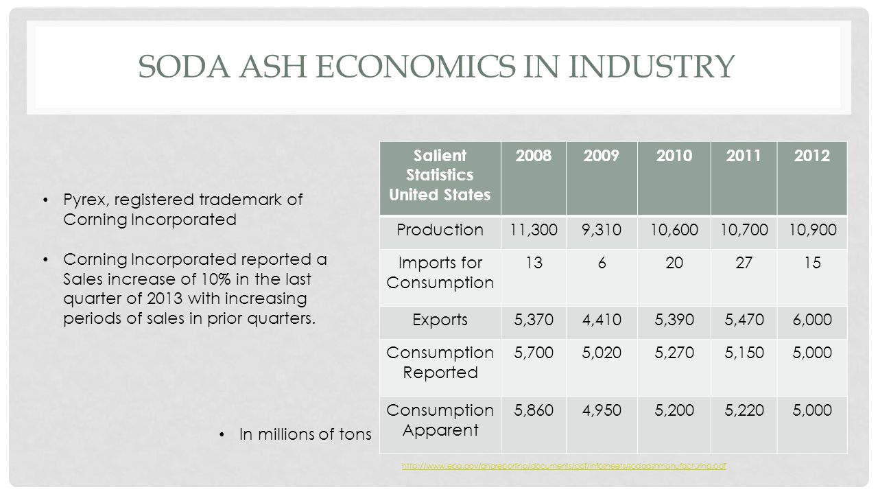 SODA ASH ECONOMICS IN INDUSTRY Salient Statistics United States 20082009201020112012 Production11,3009,31010,60010,70010,900 Imports for Consumption 136202715 Exports5,3704,4105,3905,4706,000 Consumption Reported 5,7005,0205,2705,1505,000 Consumption Apparent 5,8604,9505,2005,2205,000 Pyrex, registered trademark of Corning Incorporated Corning Incorporated reported a Sales increase of 10% in the last quarter of 2013 with increasing periods of sales in prior quarters.