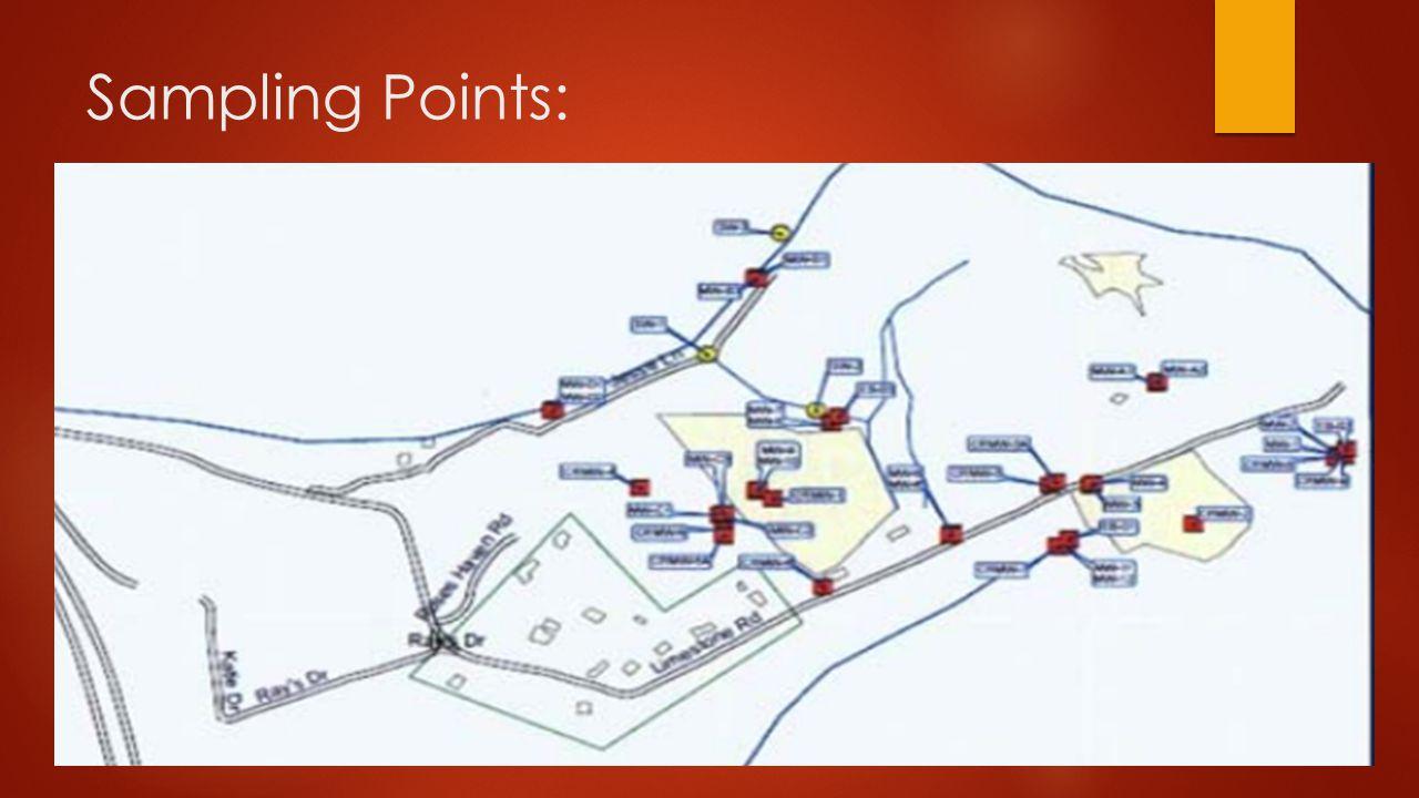 Sampling Points: