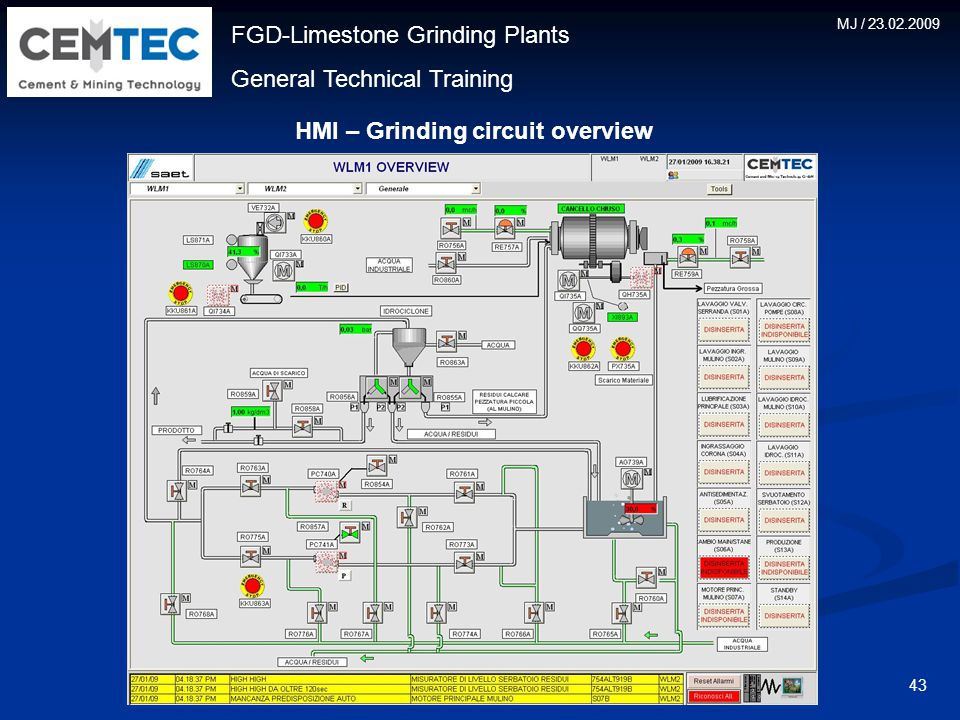FGD-Limestone Grinding Plants General Technical Training MJ / 23.02.2009 43 HMI – Grinding circuit overview