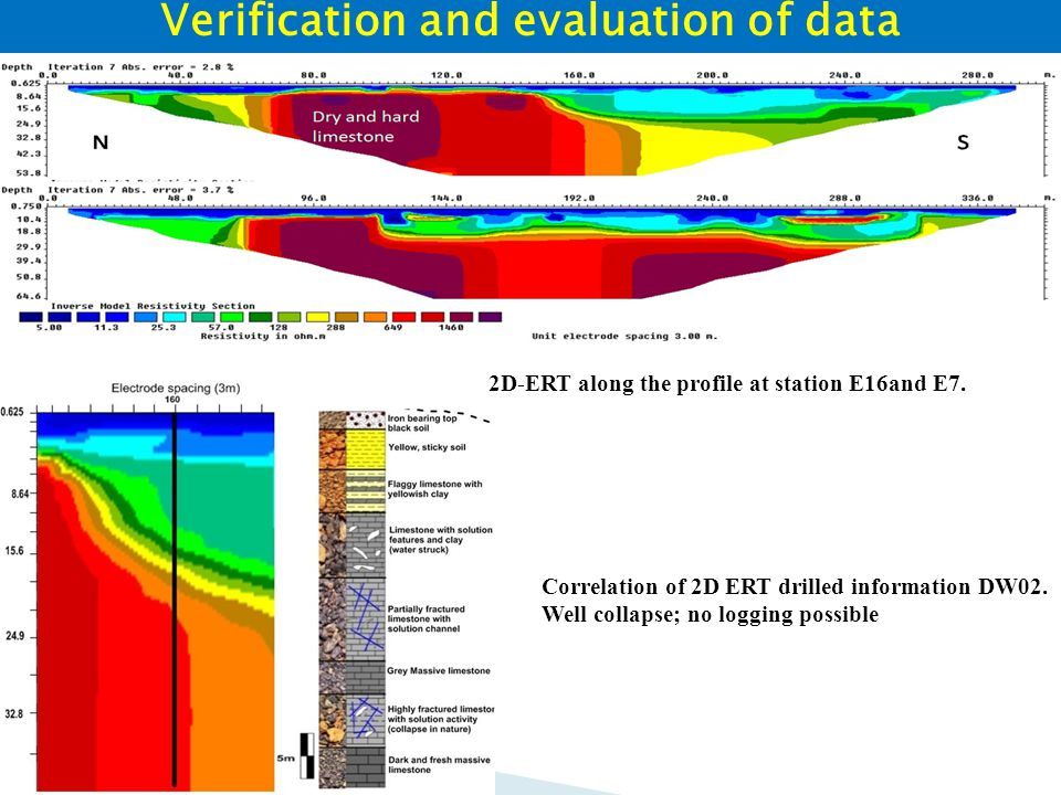 Verification and evaluation of data 2D-ERT along the profile at station E16and E7.