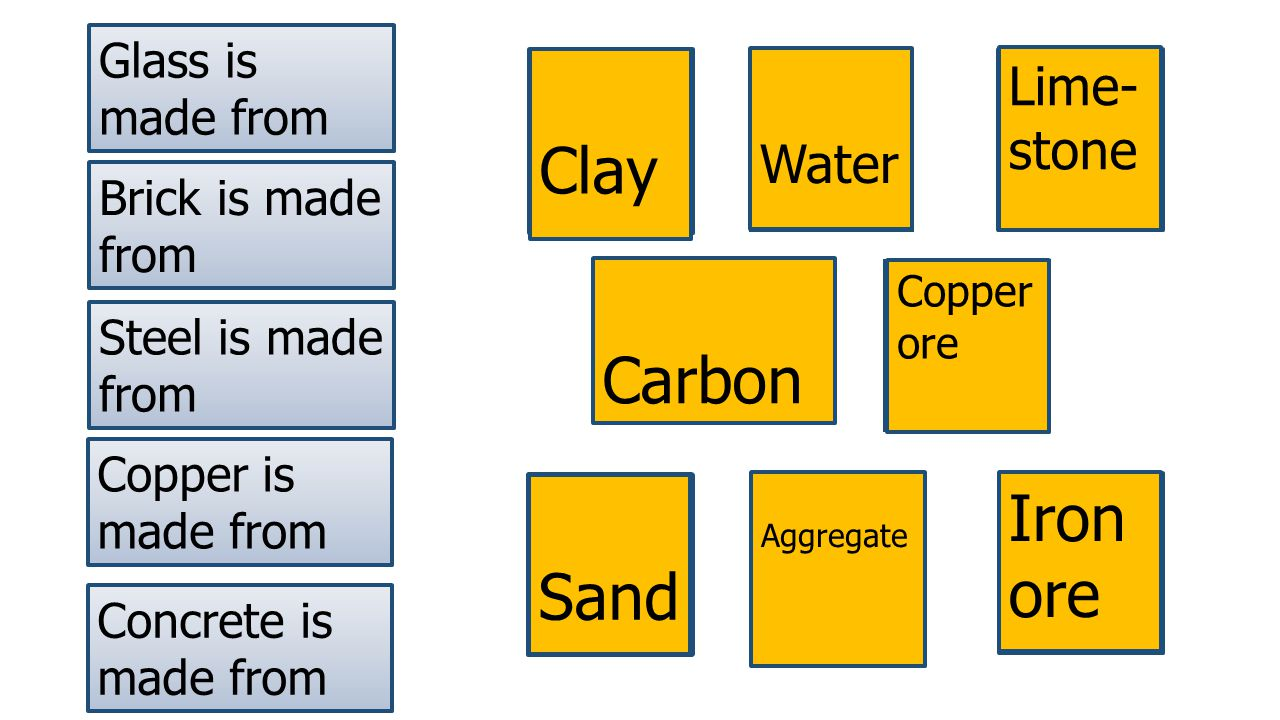 Glass is made from Brick is made from Steel is made from Concrete is made from Copper is made from Sand Clay Iron ore Carbon Copper ore Water Lime- stone Sand Aggregate