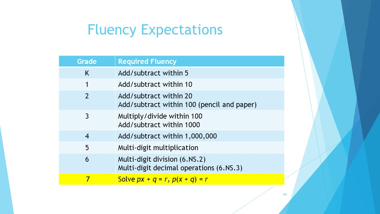 Fluency Expectations 44 GradeRequired Fluency KAdd/subtract within 5 1Add/subtract within 10 2Add/subtract within 20 Add/subtract within 100 (pencil a