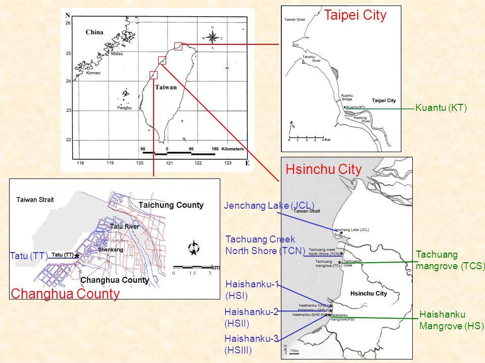 Hsinchu City Taipei City Changhua County Kuantu (KT) Tachuang mangrove (TCS) Haishanku Mangrove (HS) Tatu (TT) Jenchang Lake (JCL) Tachuang Creek North Shore (TCN) Haishanku-1 (HSI) Haishanku-2 (HSII) Haishanku-3 (HSIII)