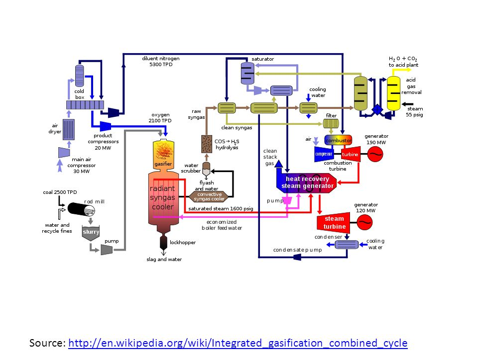 Source: http://en.wikipedia.org/wiki/Integrated_gasification_combined_cyclehttp://en.wikipedia.org/wiki/Integrated_gasification_combined_cycle