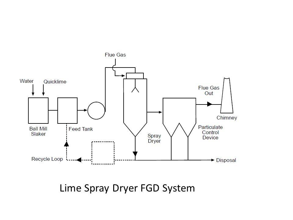 Lime Spray Dryer FGD System