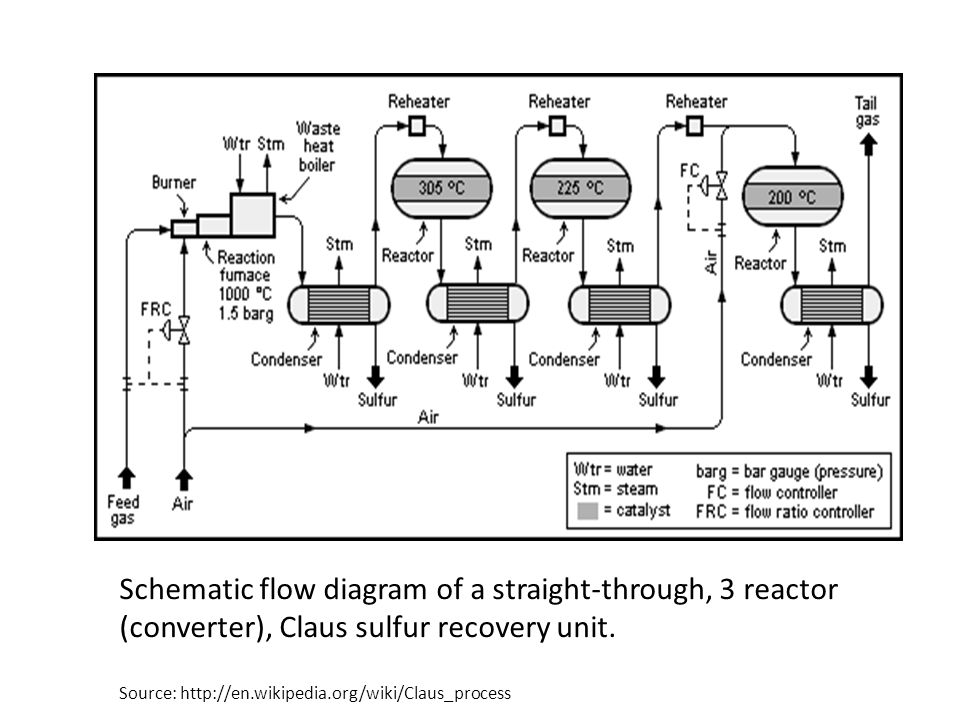 Schematic flow diagram of a straight-through, 3 reactor (converter), Claus sulfur recovery unit.