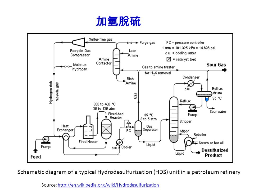 Schematic diagram of a typical Hydrodesulfurization (HDS) unit in a petroleum refinery Source: http://en.wikipedia.org/wiki/Hydrodesulfurizationhttp://en.wikipedia.org/wiki/Hydrodesulfurization 加氫脫硫