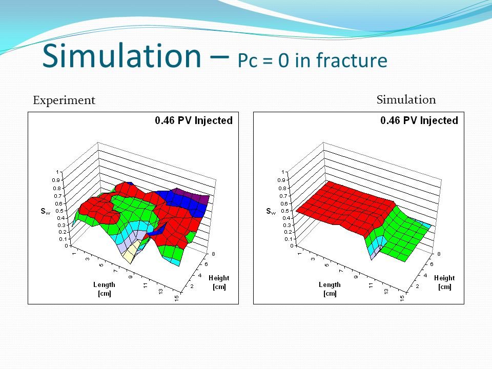 Experiment Simulation Simulation – Pc = 0 in fracture
