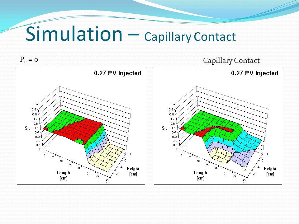 P c = 0 Capillary Contact Simulation – Capillary Contact