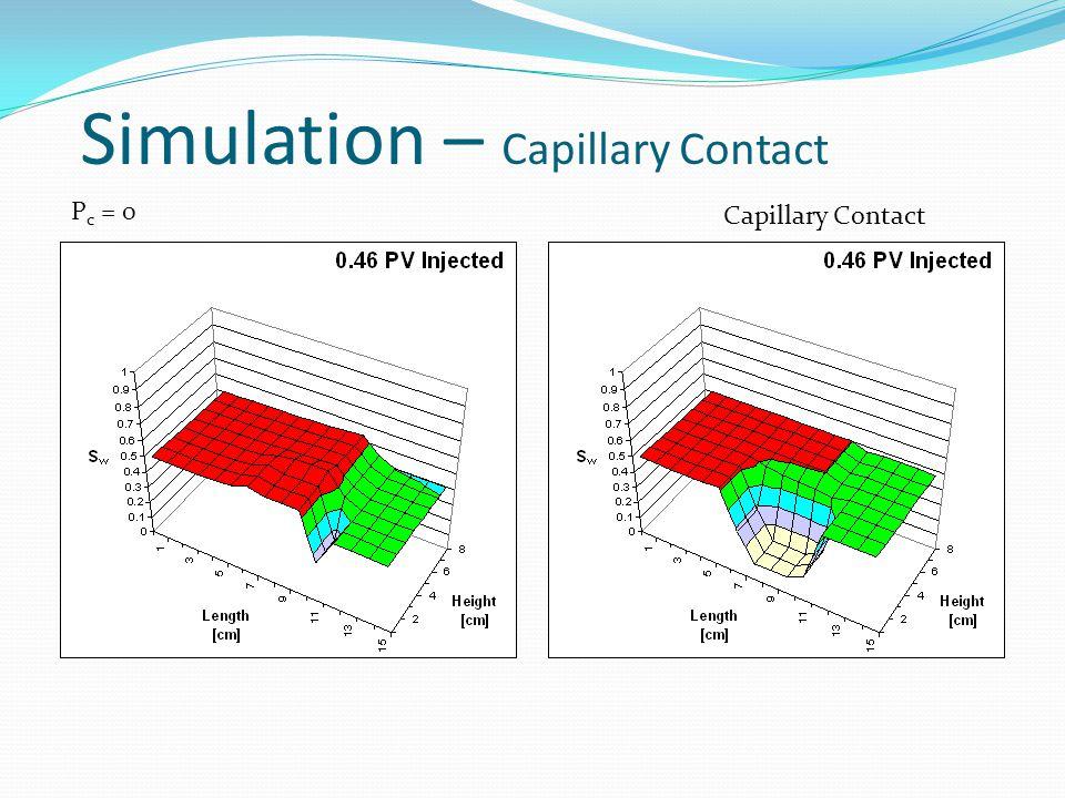 P c = 0 Capillary Contact