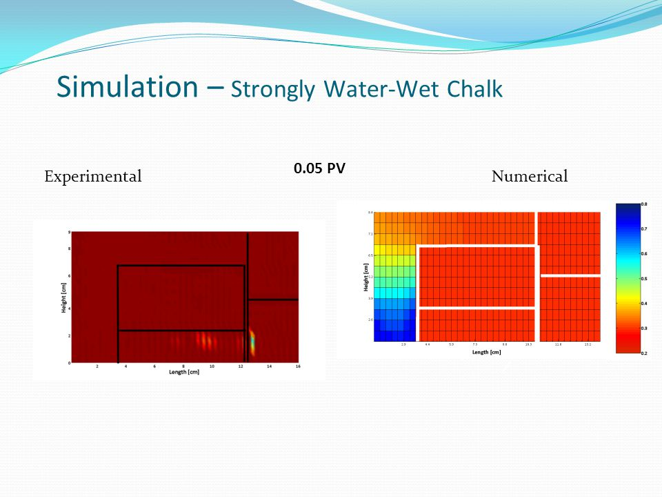 ExperimentalNumerical Simulation – Strongly Water-Wet Chalk 0.05 PV