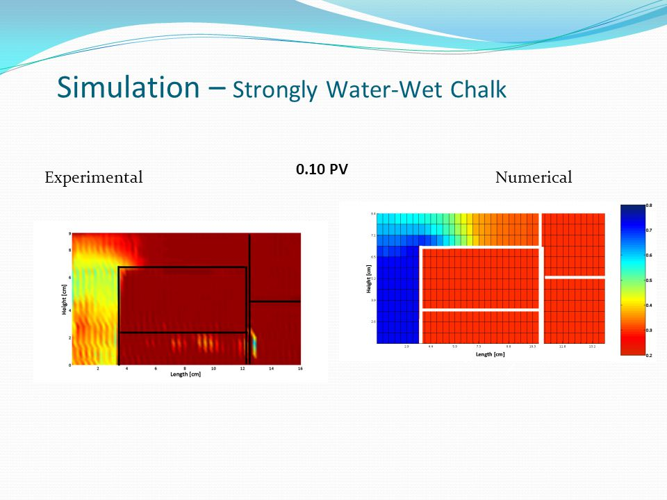 ExperimentalNumerical Simulation – Strongly Water-Wet Chalk 0.10 PV