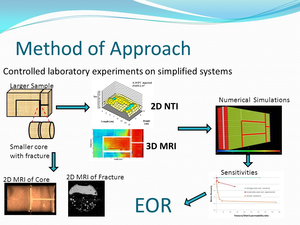 Controlled laboratory experiments on simplified systems Method of Approach 2D MRI of Fracture 2D MRI of Core 2D NTI 3D MRI Larger Sample Smaller core with fracture Numerical Simulations EOR Sensitivities