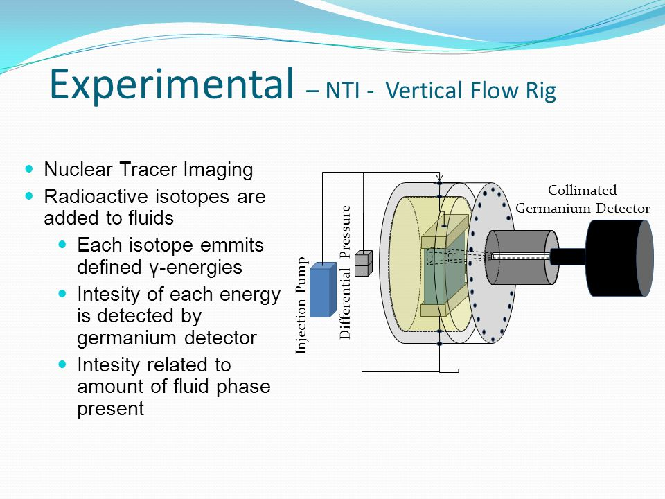 Experimental – NTI - Vertical Flow Rig Rock Sample Differential Pressure Injection Pump Collimated Germanium Detector Nuclear Tracer Imaging Radioactive isotopes are added to fluids Each isotope emmits defined γ-energies Intesity of each energy is detected by germanium detector Intesity related to amount of fluid phase present