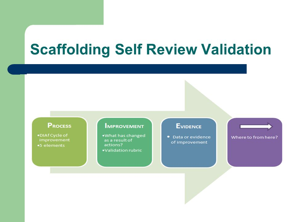 Scaffolding Self Review Validation