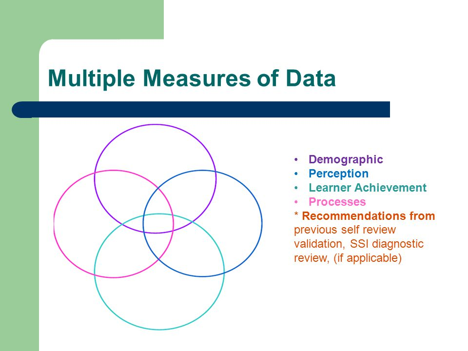 Multiple Measures of Data Demographic Perception Learner Achievement Processes * Recommendations from previous self review validation, SSI diagnostic review, (if applicable)