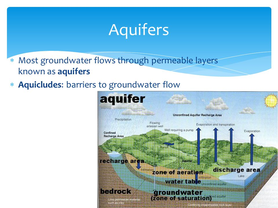  Most groundwater flows through permeable layers known as aquifers  Aquicludes: barriers to groundwater flow Aquifers