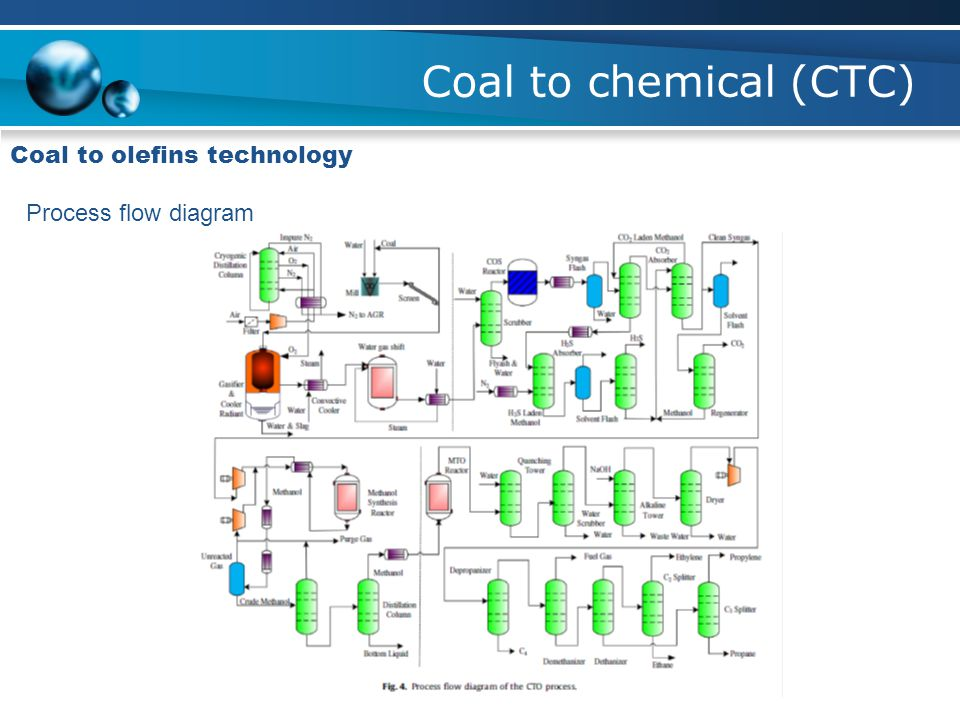 Coal to chemical (CTC) Coal to olefins technology Process flow diagram