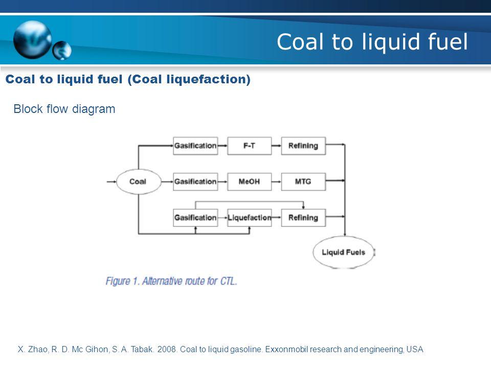 Coal to liquid fuel Coal to liquid fuel (Coal liquefaction) Block flow diagram X. Zhao, R. D. Mc Gihon, S. A. Tabak. 2008. Coal to liquid gasoline. Ex