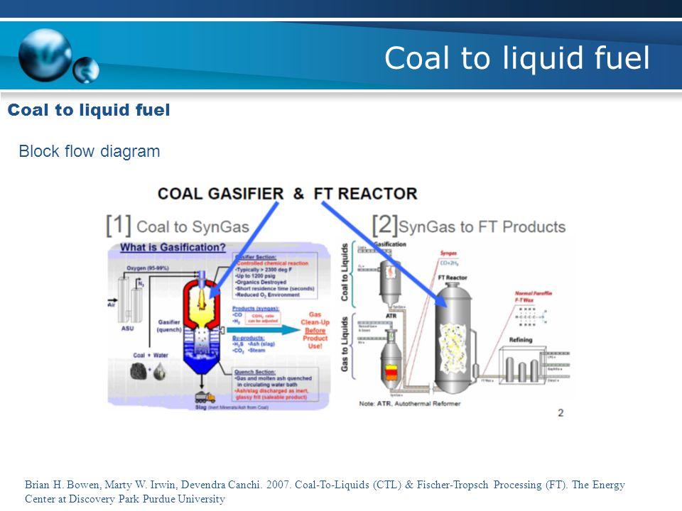 Coal to liquid fuel Block flow diagram Brian H. Bowen, Marty W. Irwin, Devendra Canchi. 2007. Coal-To-Liquids (CTL) & Fischer-Tropsch Processing (FT).