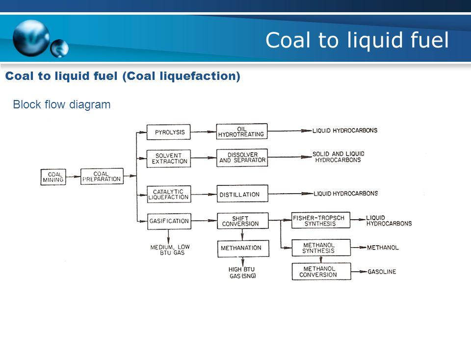 Coal to liquid fuel Coal to liquid fuel (Coal liquefaction) Block flow diagram
