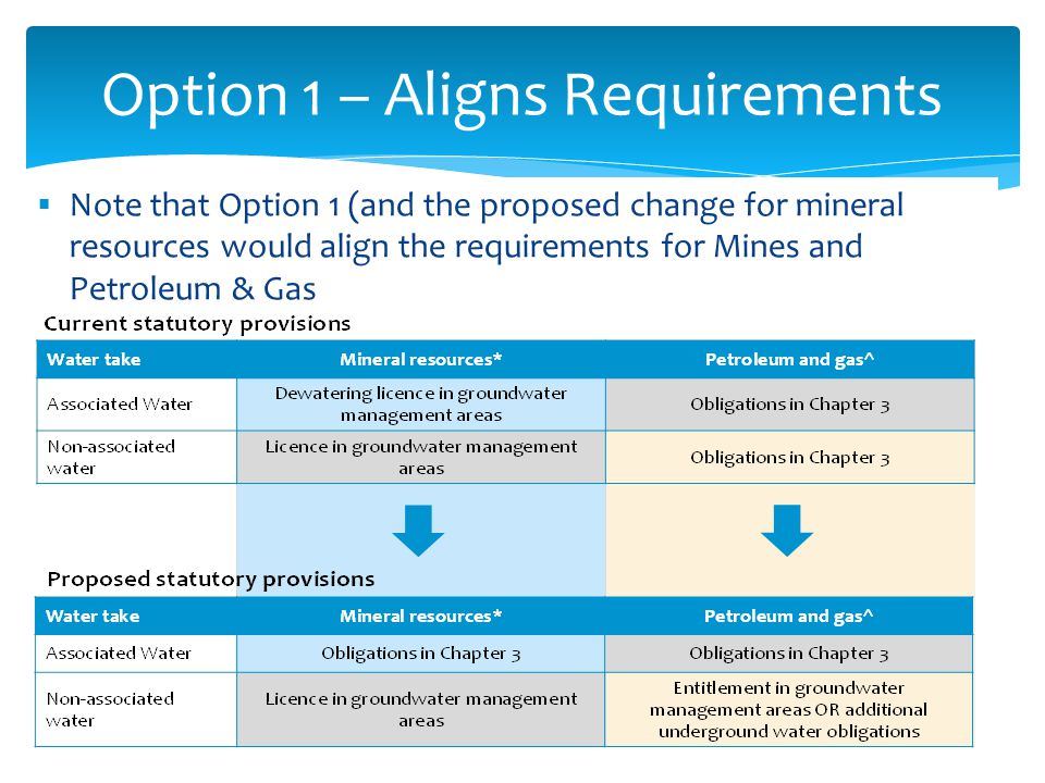  Note that Option 1 (and the proposed change for mineral resources would align the requirements for Mines and Petroleum & Gas 6 Option 1 – Aligns Requirements
