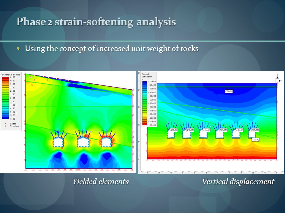 Yielded elements Vertical displacement Phase 2 strain-softening analysis Using the concept of increased unit weight of rocks Using the concept of increased unit weight of rocks