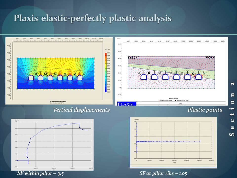 Section 2 SF within pillar = 3.5 SF at pillar ribs = 1.05 Vertical displacements Plastic points Plaxis elastic-perfectly plastic analysis