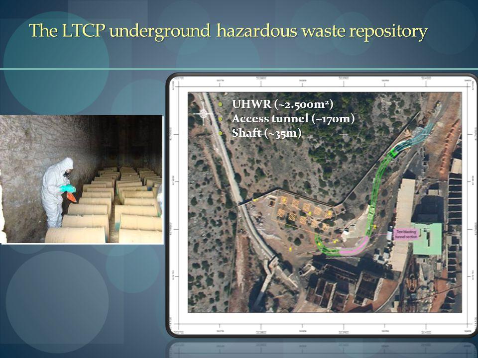 The LTCP underground hazardous waste repository UHWR (~2.500m 2 ) UHWR (~2.500m 2 ) Access tunnel (~170m) Access tunnel (~170m) Shaft (~35m) Shaft (~35m)