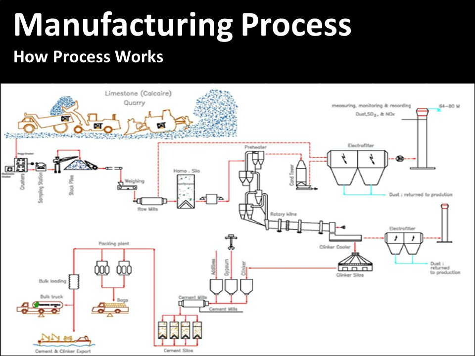 Manufacturing Process Manufacturing Process How Process Works How Process Works Manufacturing Process Manufacturing Process How Process Works How Process Works