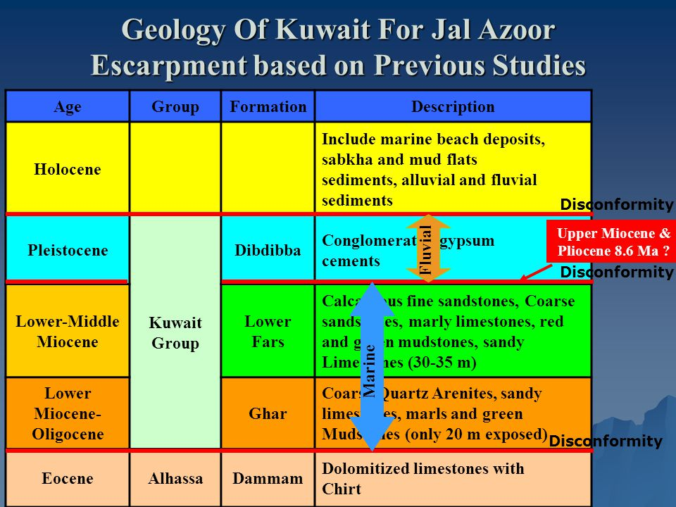 Geology Of Kuwait For Jal Azoor Escarpment based on Previous Studies DescriptionFormationGroupAge Include marine beach deposits, sabkha and mud flats sediments, alluvial and fluvial sediments Holocene Conglomerates, gypsum cements Dibdibba Kuwait Group Pleistocene Calcareous fine sandstones, Coarse sandstones, marly limestones, red and green mudstones, sandy Limestones (30-35 m) Lower Fars Lower-Middle Miocene Coarse Quartz Arenites, sandy limestones, marls and green Mudstones (only 20 m exposed) Ghar Lower Miocene- Oligocene Dolomitized limestones with Chirt DammamAlhassaEocene Disconformity Upper Miocene & Pliocene 8.6 Ma .