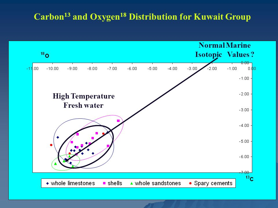 Carbon 13 and Oxygen 18 Distribution for Kuwait Group Normal Marine Isotopic Values .