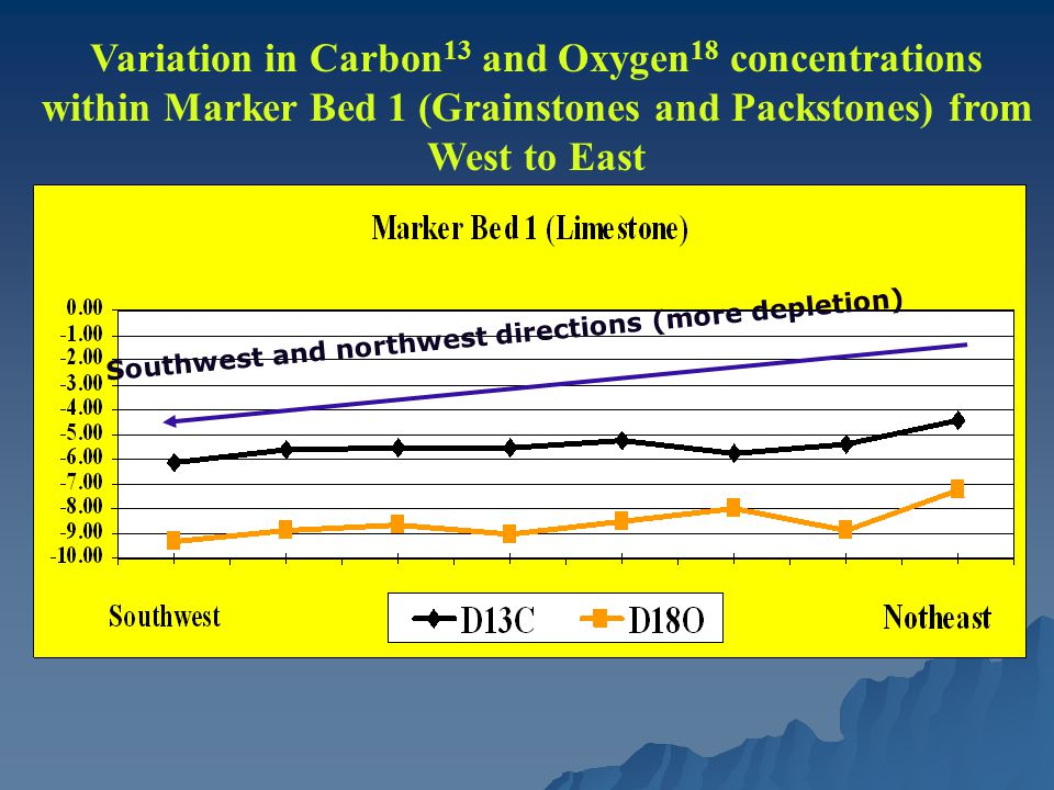 Variation in Carbon 13 and Oxygen 18 concentrations within Marker Bed 1 (Grainstones and Packstones) from West to East Southwest and northwest directions (more depletion)