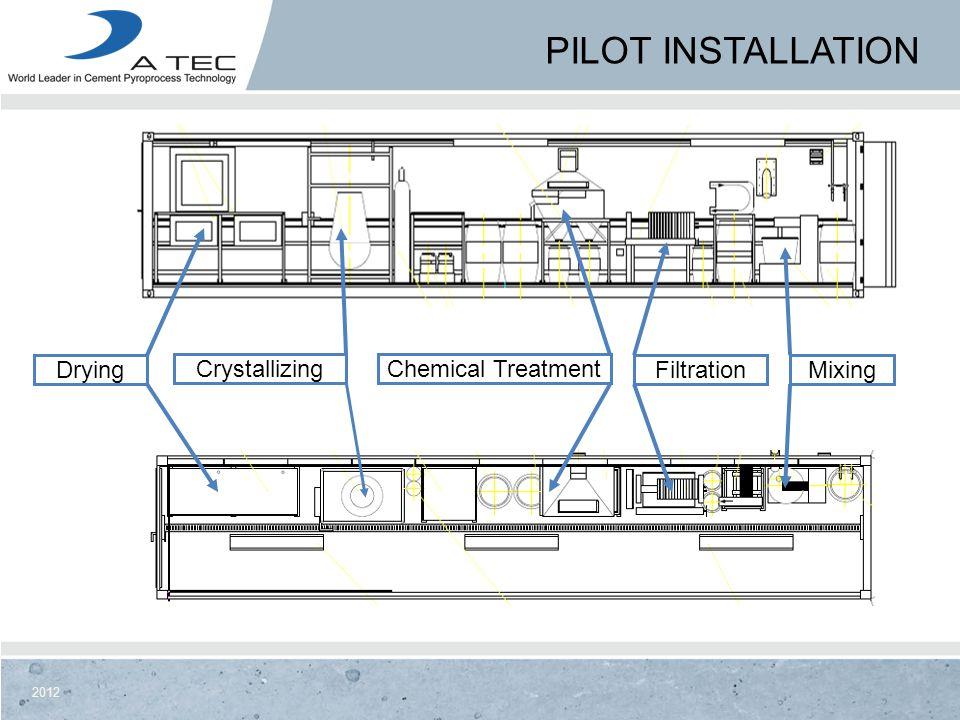 2012 PILOT INSTALLATION MixingFiltrationDrying Mixing CrystallizingChemical Treatment