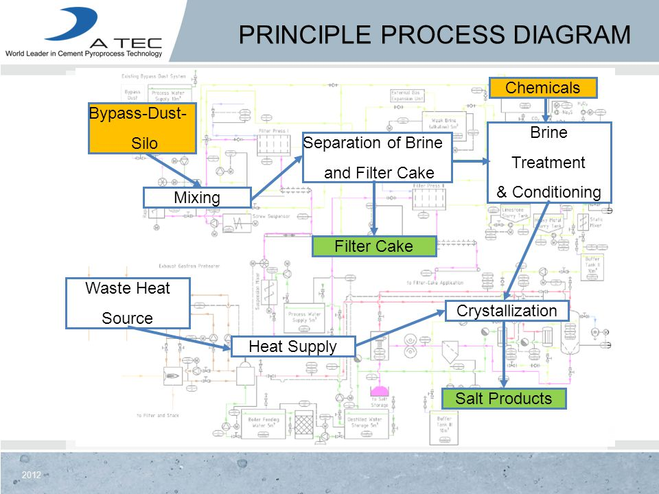 2012 PRINCIPLE PROCESS DIAGRAM Bypass-Dust- Silo Mixing Separation of Brine and Filter Cake Brine Treatment & Conditioning Crystallization Heat Supply