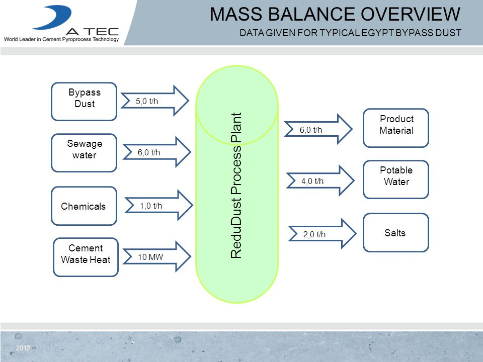2012 MASS BALANCE OVERVIEW DATA GIVEN FOR TYPICAL EGYPT BYPASS DUST Bypass Dust Sewage water Chemicals Cement Waste Heat Product Material Potable Wate