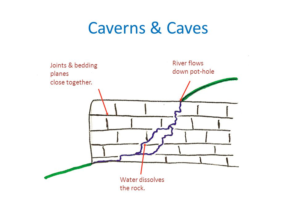Caverns & Caves Water dissolves the rock. River flows down pot-hole Joints & bedding planes close together.