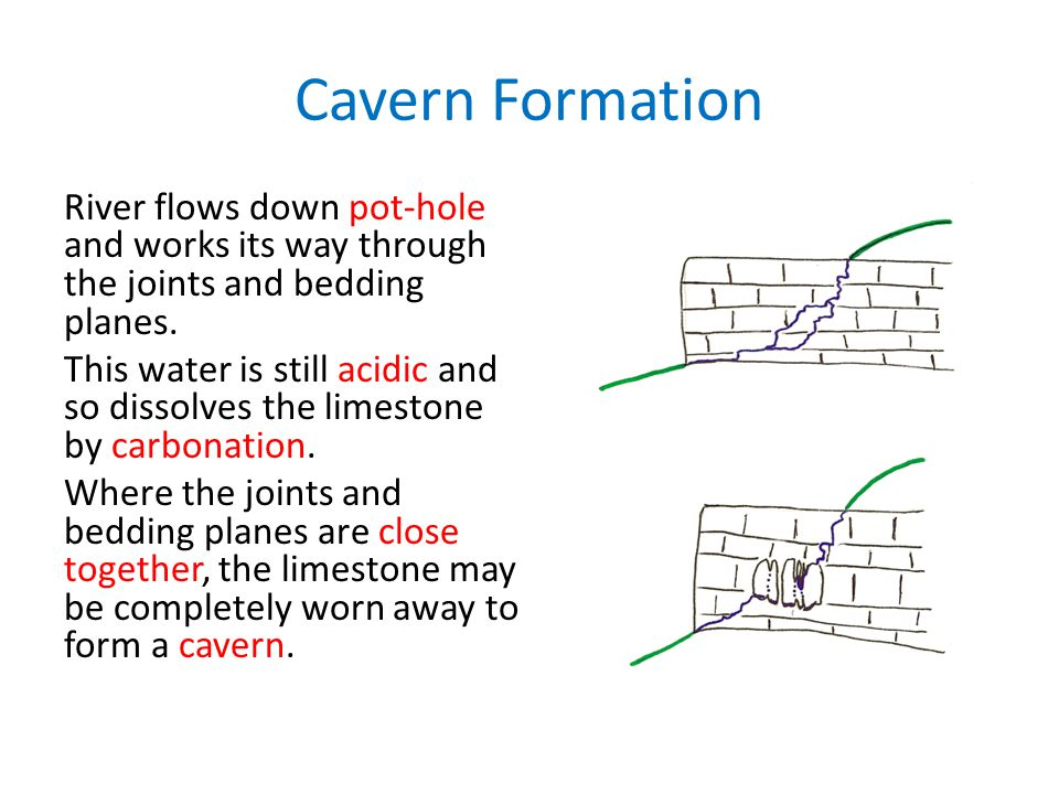 Cavern Formation River flows down pot-hole and works its way through the joints and bedding planes. This water is still acidic and so dissolves the li