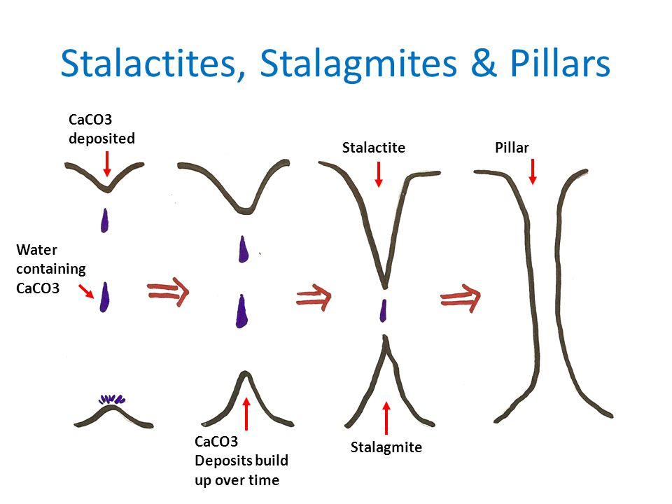 Stalactites, Stalagmites & Pillars Water containing CaCO3 CaCO3 deposited CaCO3 Deposits build up over time Stalactite Stalagmite Pillar