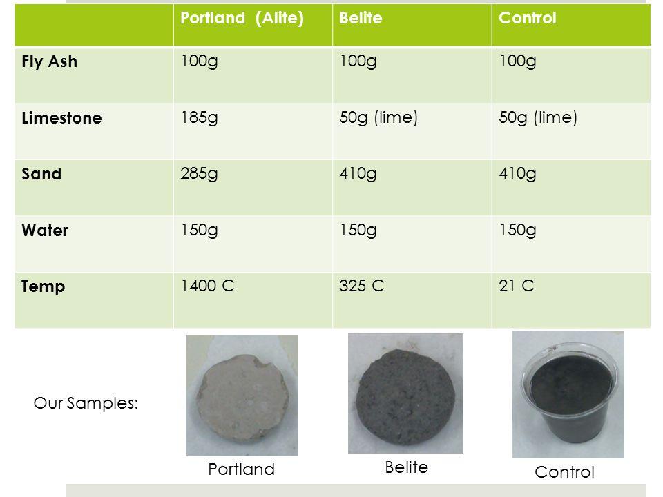 Portland (Alite)BeliteControl Fly Ash 100g Limestone 185g50g (lime) Sand 285g410g Water 150g Temp 1400 C325 C21 C Control PortlandBelite Our Samples: