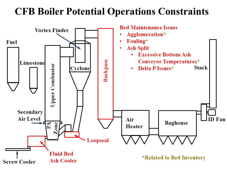 Secondary Air Level Fuel Limestone Air Heater Screw Cooler PA Zone CFB Boiler Potential Operations Constraints Stack ID Fan Baghouse Upper Combustor Cyclone Backpass Vortex Finder Loopseal Fluid Bed Ash Cooler Bed Maintenance Issues Agglomeration* Fouling* Ash Split Excessive Bottom Ash Conveyor Temperatures* Delta P Issues* *Related to Bed Inventory