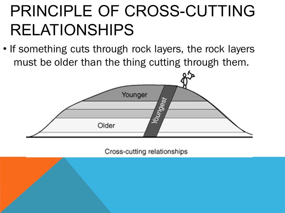 PRINCIPLE OF CROSS-CUTTING RELATIONSHIPS If something cuts through rock layers, the rock layers must be older than the thing cutting through them.