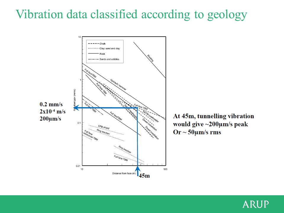 Vibration data classified according to geology