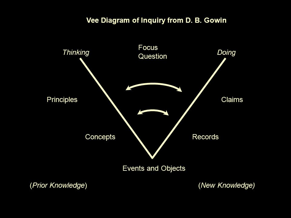 Focus Question ThinkingDoing Concepts Principles Events and Objects Vee Diagram of Inquiry from D. B. Gowin Records Claims (Prior Knowledge)(New Knowl