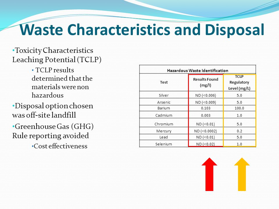 Waste Characteristics and Disposal Toxicity Characteristics Leaching Potential (TCLP) TCLP results determined that the materials were non hazardous Disposal option chosen was off-site landfill Greenhouse Gas (GHG) Rule reporting avoided Cost effectiveness Hazardous Waste Identification Test Results Found (mg/l) TCLP Regulatory Level (mg/L) SilverND (<0.006)5.0 ArsenicND (<0.009)5.0 Barium0.103100.0 Cadmium0.0031.0 ChromiumND (<0.01)5.0 MercuryND (<0.0002)0.2 LeadND (<0.01)5.0 SeleniumND (<0.02)1.0