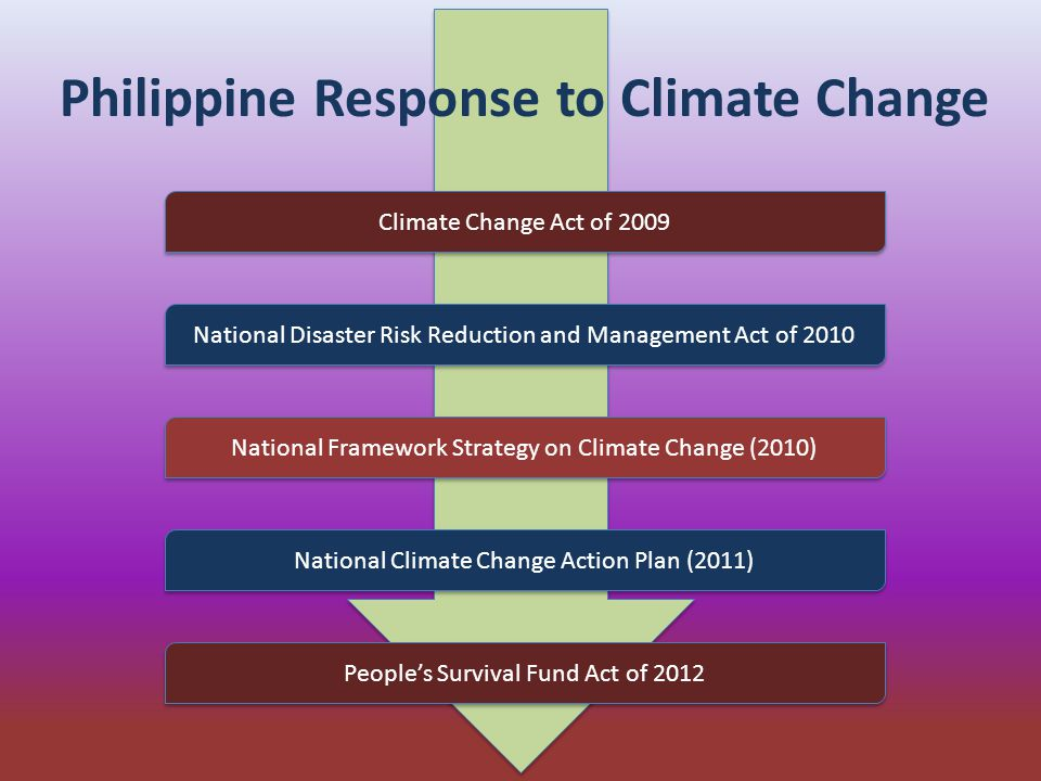 Philippine Response to Climate Change Climate Change Act of 2009 National Disaster Risk Reduction and Management Act of 2010 National Framework Strategy on Climate Change (2010) National Climate Change Action Plan (2011) People's Survival Fund Act of 2012