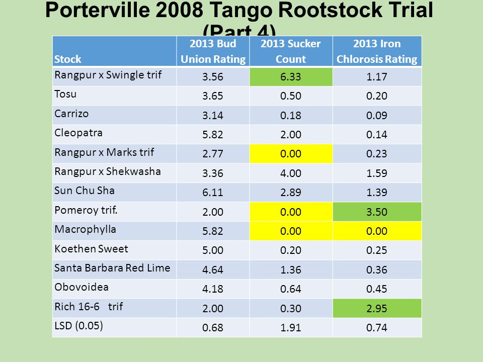 Porterville 2008 Tango Rootstock Trial Fruit Quality Study in Feb.
