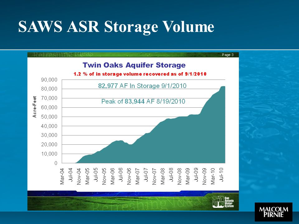 SAWS ASR Storage Volume